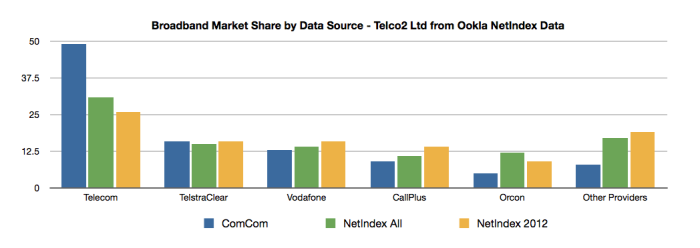Broadband Market Share by Data Source - Telco2 Ltd from Ookla NetIndex Data