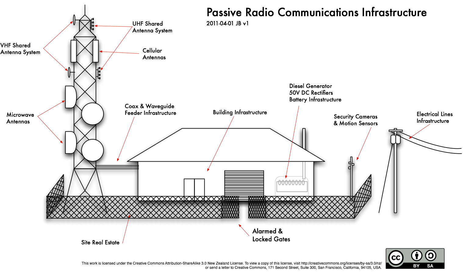 Mobile Infrastructure Sharing Mobile Co Location on telephone radio waves