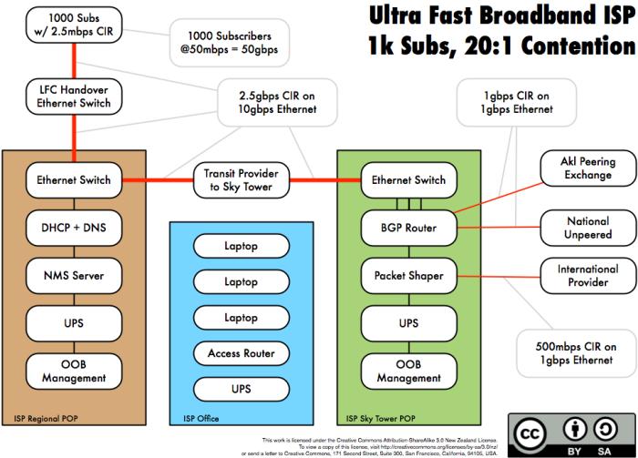 A Minimal UFB ISP Network
