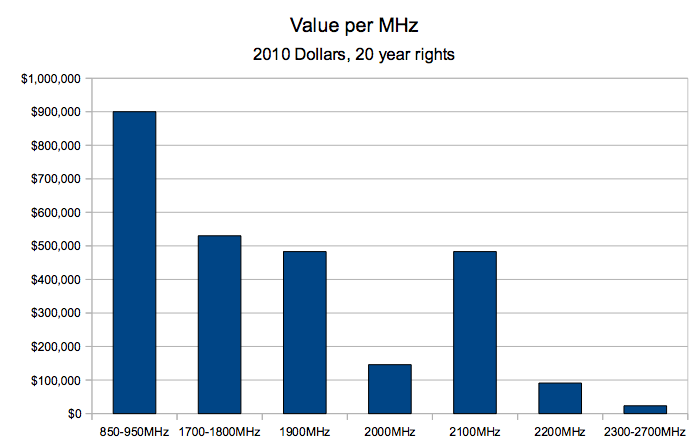Spectrum Value per MHz by Frequency Band