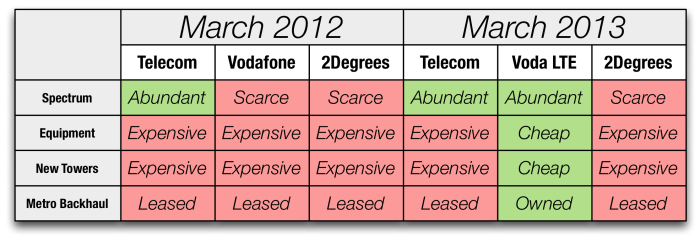 Table comparing Vodafone, 2Degrees, and Telecom advantages
